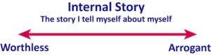 Internal Story Spectrum