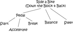 Task Tree